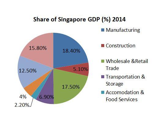 singapore 2014 gdp