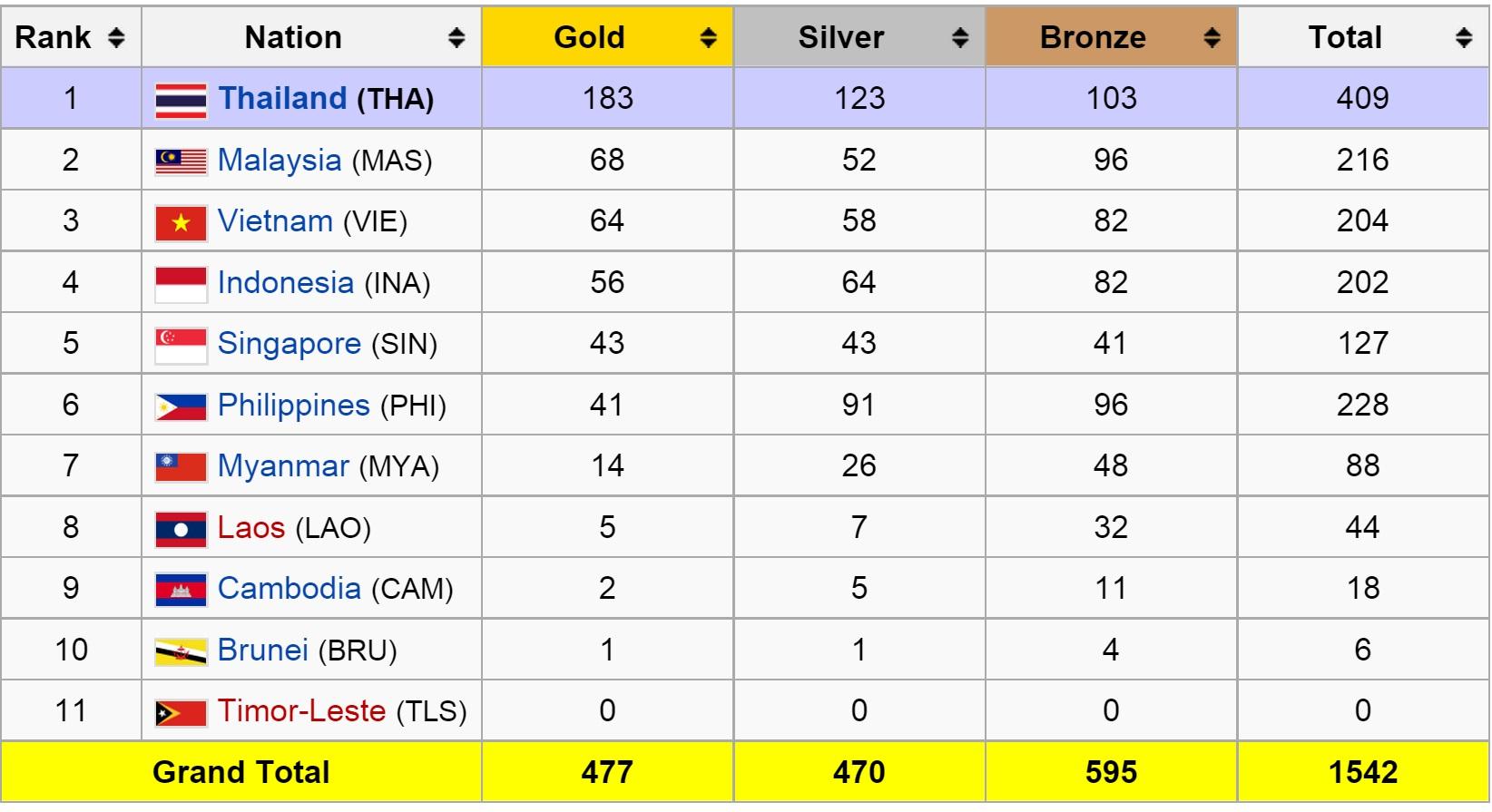 Medal Standings (2007)