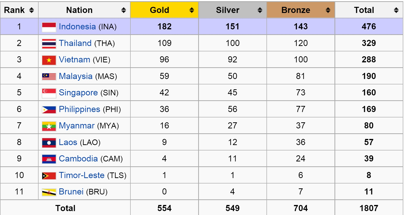 Medal Standings (2011)