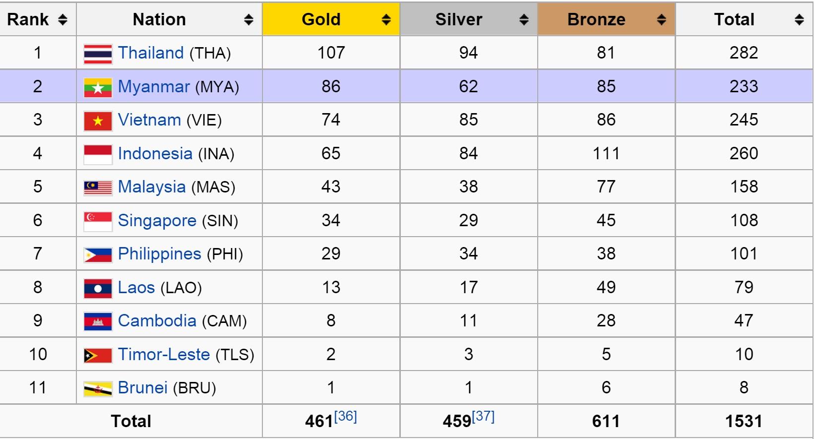 Medal Standings (2013)