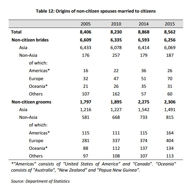 citizen-marriages-singapore-statistics