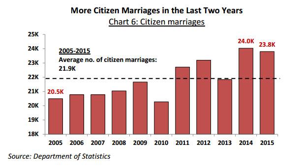 citizen-marriages-singapore