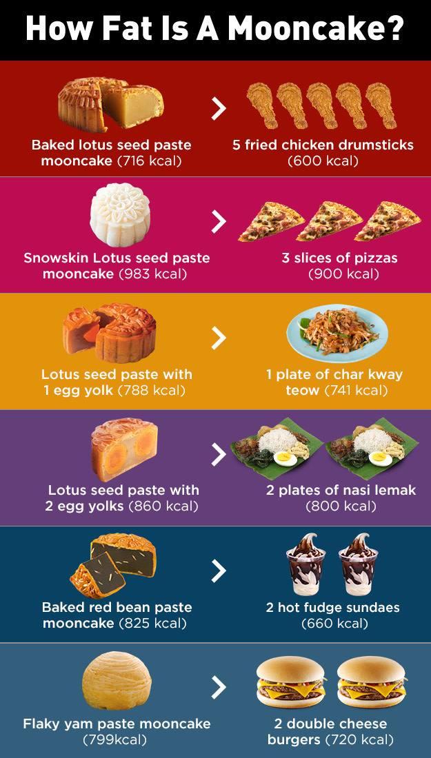 how-fat-is-mooncake