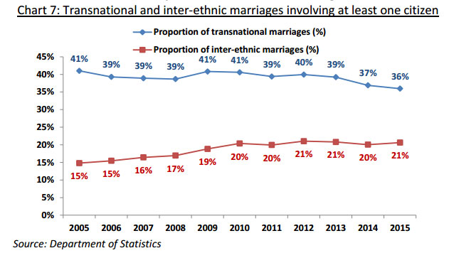 transnational-marriages-singaporeans