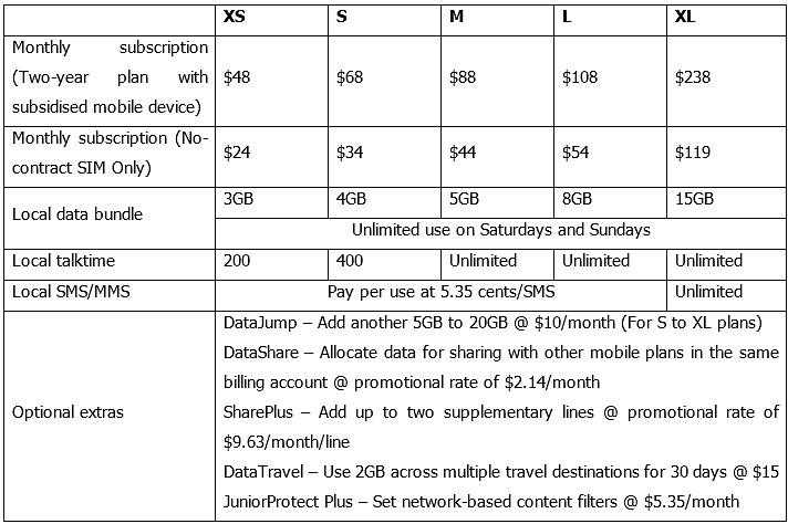 M1 Starhub Offering Unlimited Mobile Data M1 Is Better Mothership Sg News From Singapore Asia And Around The World