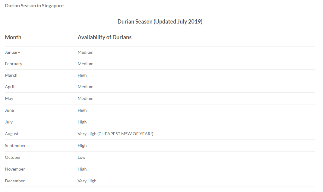 Screenshot of durian season 2019 table