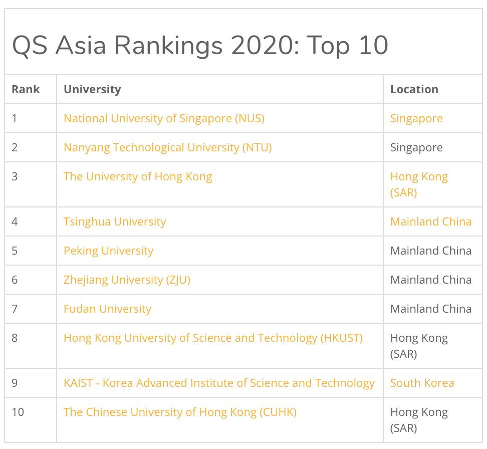 Singapore Universities Nus And Ntu Are Top In Asia And 11th Best In The World The Independent Singapore News