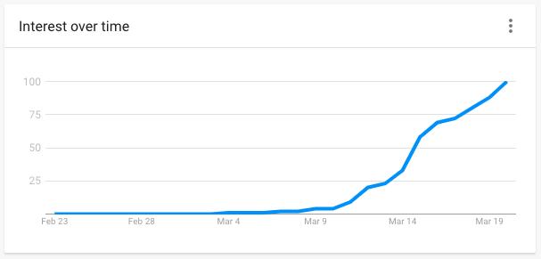 Google trends social distancing